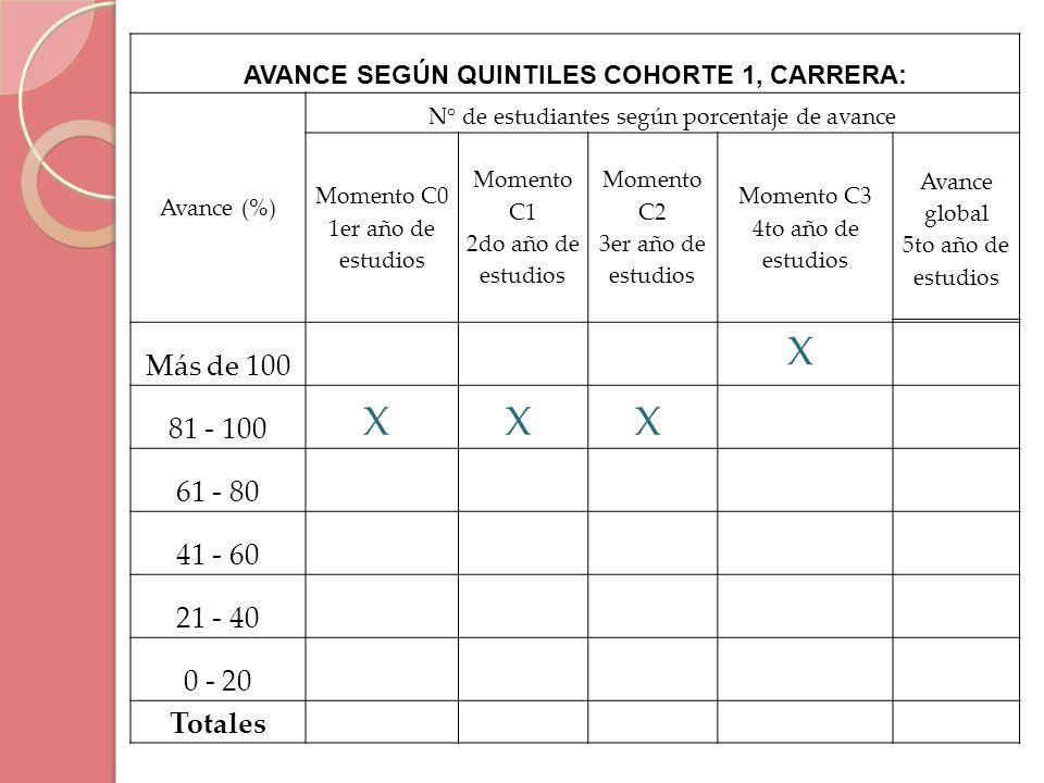 AVANCE SEGÚN QUINTILES COHORTE 1, CARRERA: