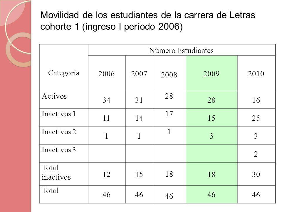 Movilidad de los estudiantes de la carrera de Letras cohorte 1 (ingreso I período 2006)