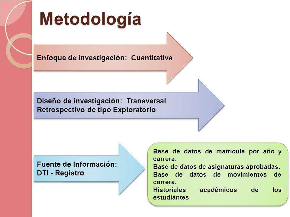 Metodología Enfoque de investigación: Cuantitativa