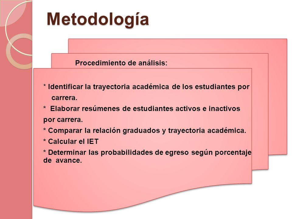 Metodología Procedimiento de análisis: