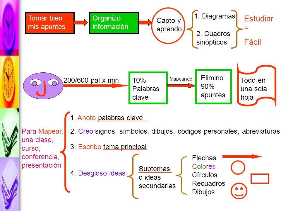 Estudiar = Fácil 1. Diagramas Tomar bien mis apuntes