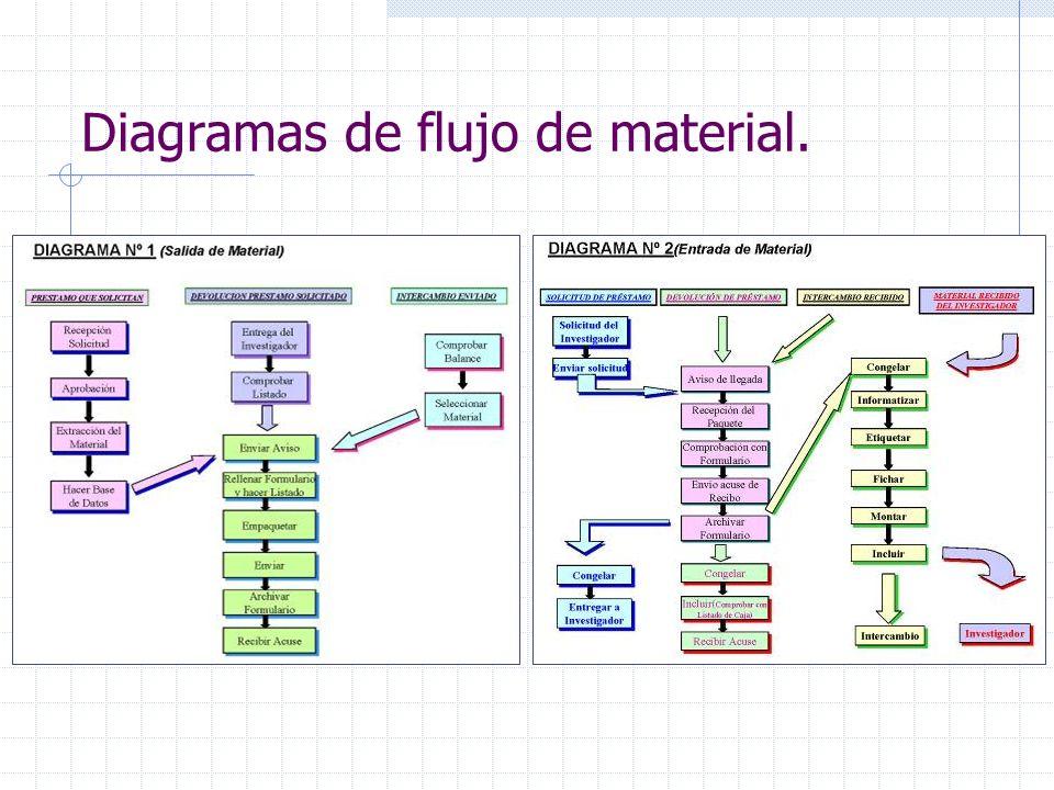 Diagramas de flujo de material.