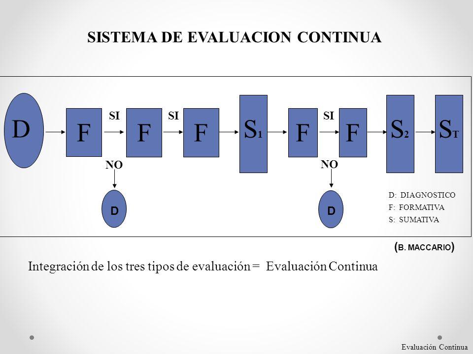 SISTEMA DE EVALUACION CONTINUA