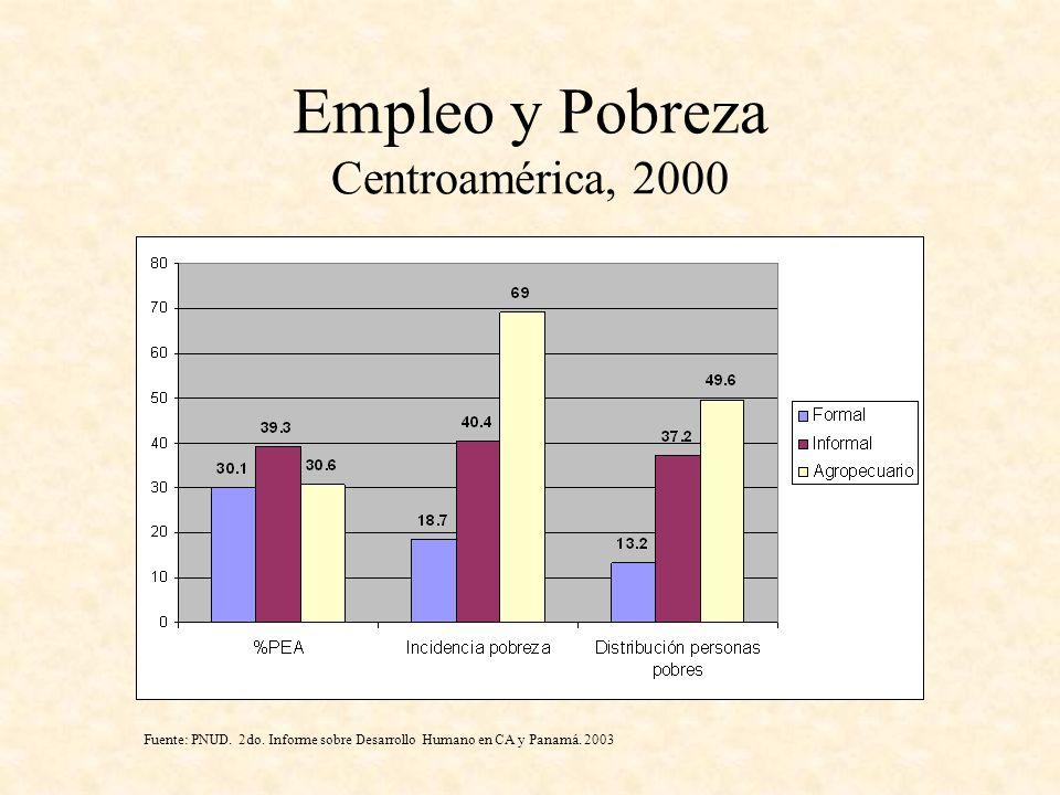 Empleo y Pobreza Centroamérica, 2000