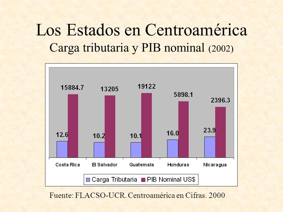 Los Estados en Centroamérica Carga tributaria y PIB nominal (2002)