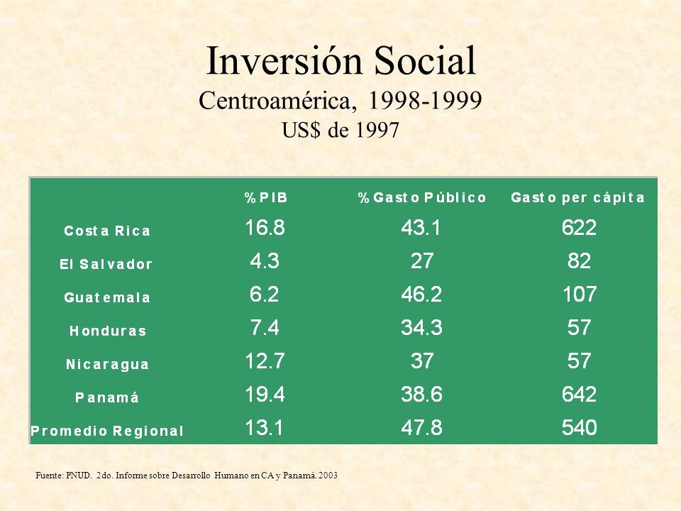 Inversión Social Centroamérica, 1998-1999 US$ de 1997