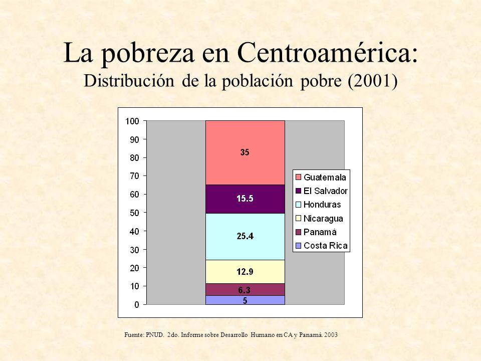 La pobreza en Centroamérica: Distribución de la población pobre (2001)