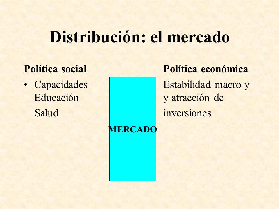 Distribución: el mercado