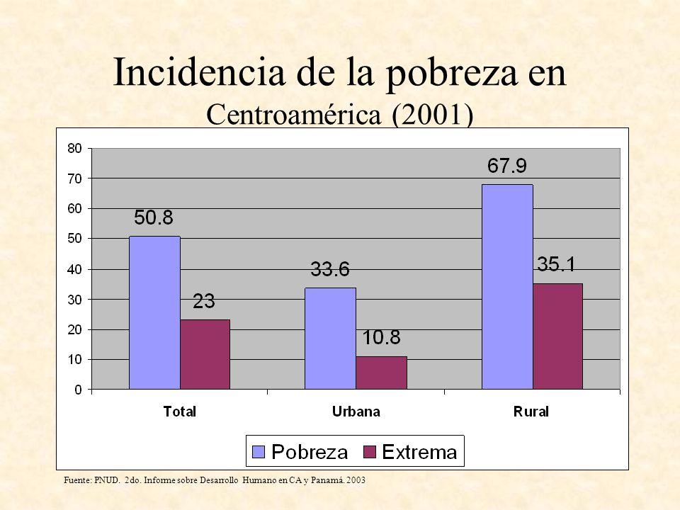 Incidencia de la pobreza en Centroamérica (2001)