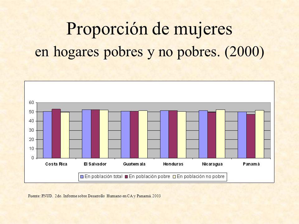 Proporción de mujeres en hogares pobres y no pobres. (2000)