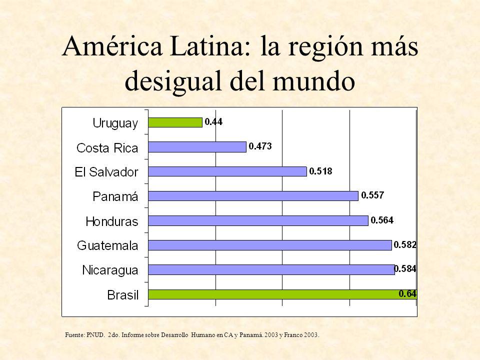 América Latina: la región más desigual del mundo