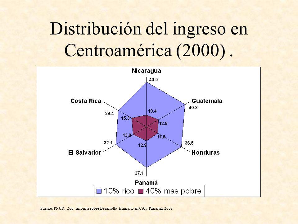 Distribución del ingreso en Centroamérica (2000) .