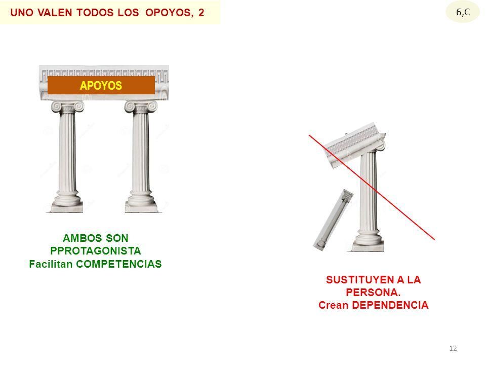 APOYOS 6,C AMBOS SON PPROTAGONISTA Facilitan COMPETENCIAS