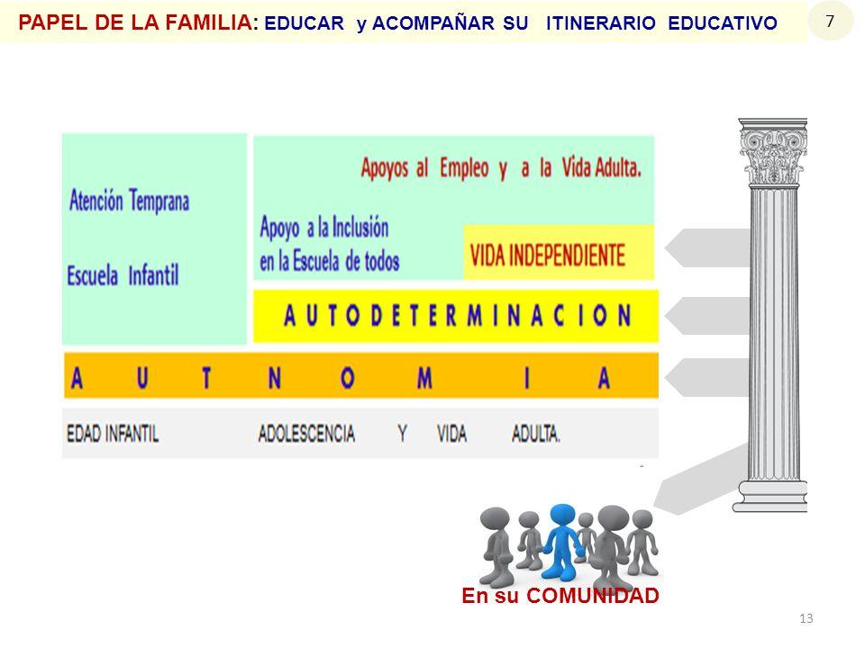 PAPEL DE LA FAMILIA: EDUCAR y ACOMPAÑAR SU ITINERARIO EDUCATIVO