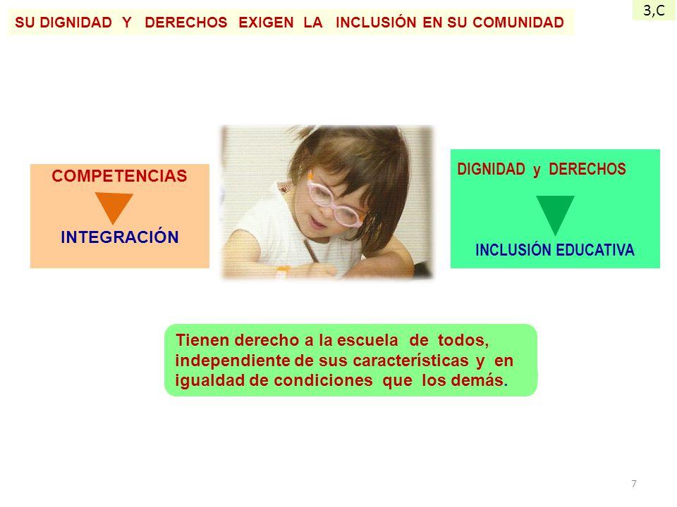 3,C DIGNIDAD y DERECHOS COMPETENCIAS INTEGRACIÓN INCLUSIÓN EDUCATIVA