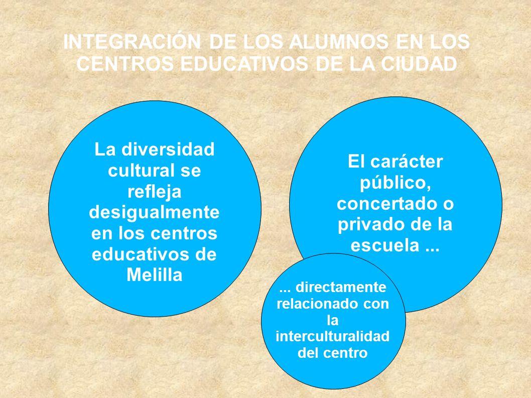 INTEGRACIÓN DE LOS ALUMNOS EN LOS CENTROS EDUCATIVOS DE LA CIUDAD