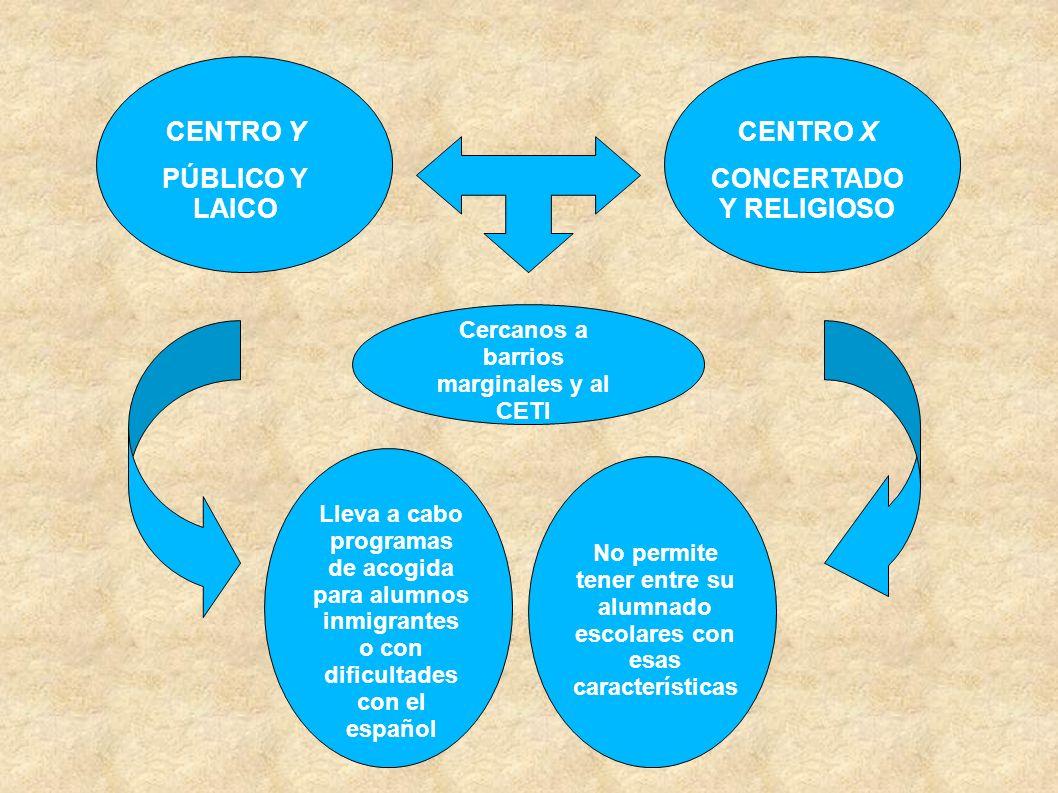 CENTRO Y PÚBLICO Y LAICO CENTRO X CONCERTADO Y RELIGIOSO