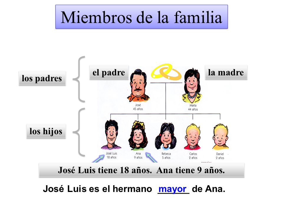 José Luis tiene 18 años. Ana tiene 9 años.