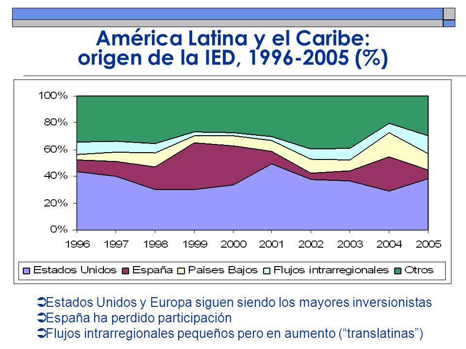 América Latina y el Caribe: origen de la IED, 1996-2005 (%)