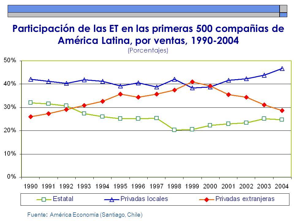 Participación de las ET en las primeras 500 compañias de América Latina, por ventas, 1990-2004 (Porcentajes)