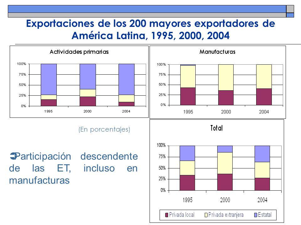 Participación descendente de las ET, incluso en manufacturas