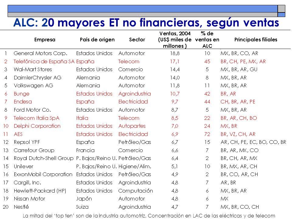 ALC: 20 mayores ET no financieras, según ventas