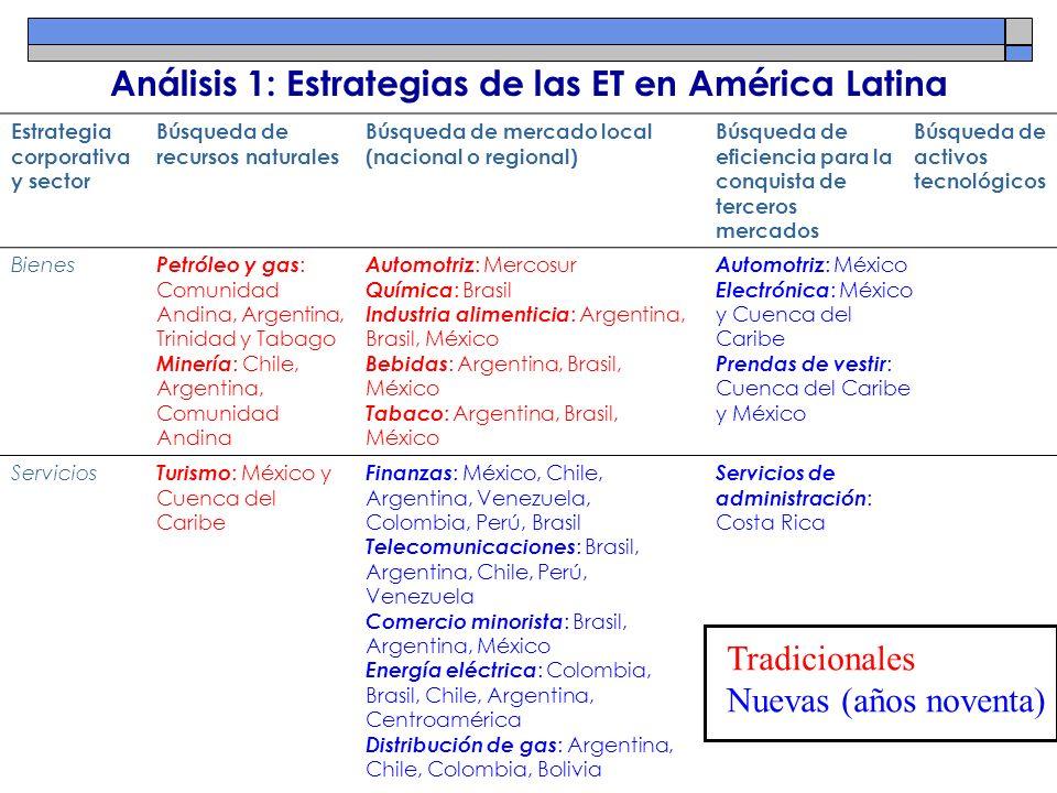 Análisis 1: Estrategias de las ET en América Latina