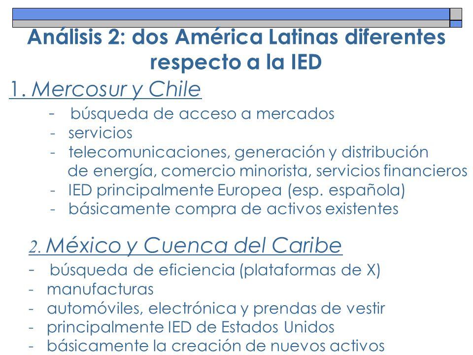 Análisis 2: dos América Latinas diferentes respecto a la IED