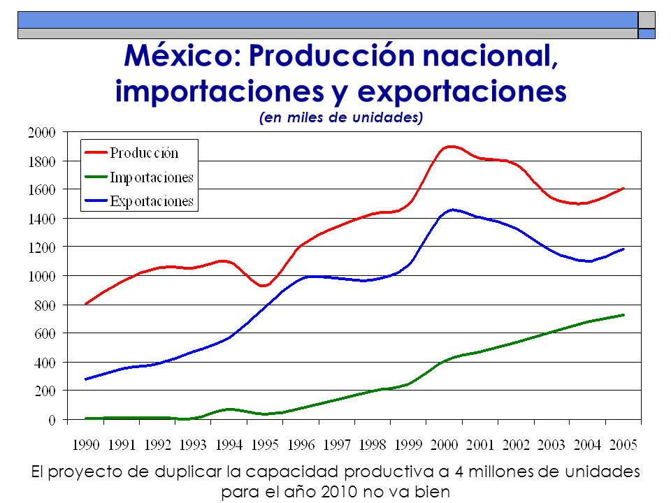 México: Producción nacional, importaciones y exportaciones (en miles de unidades)