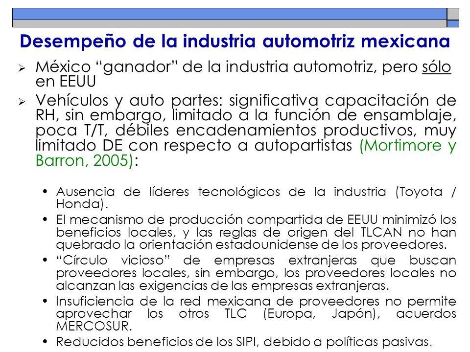 Desempeño de la industria automotriz mexicana