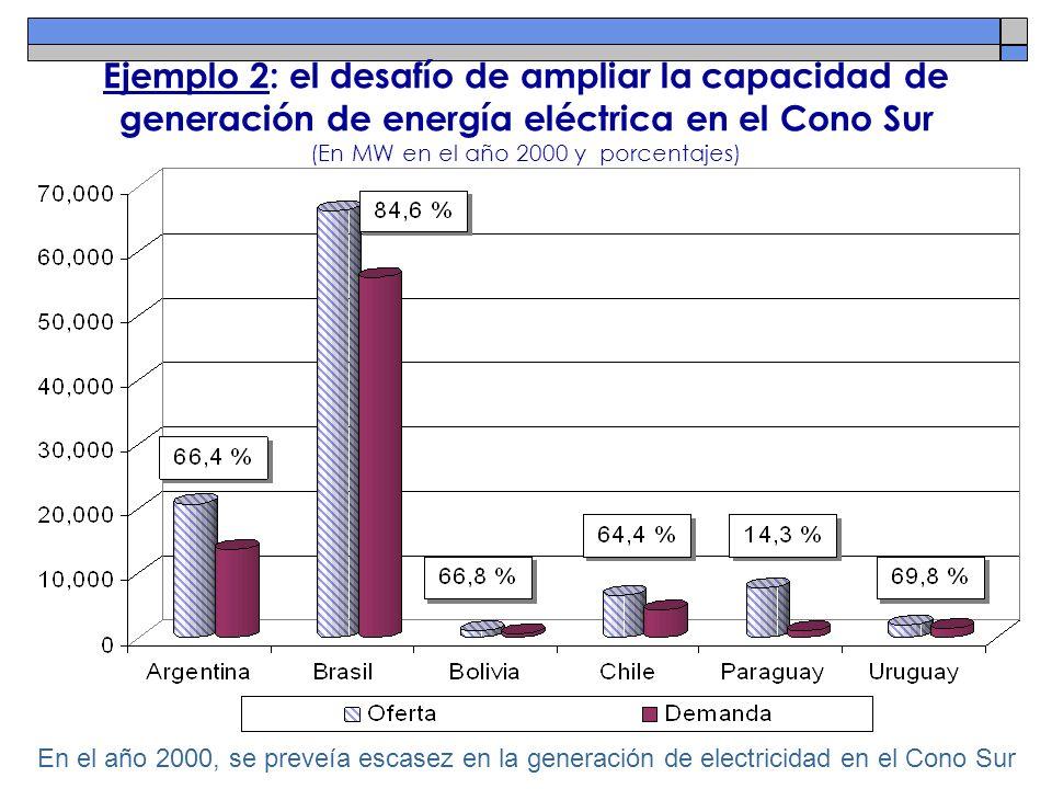 Ejemplo 2: el desafío de ampliar la capacidad de generación de energía eléctrica en el Cono Sur (En MW en el año 2000 y porcentajes)