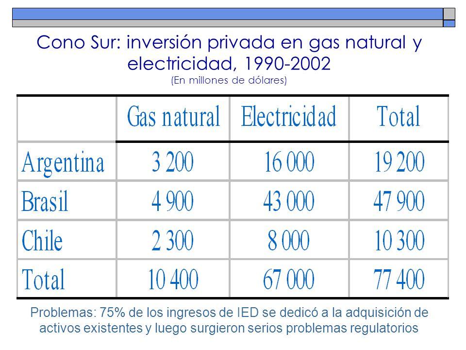 Cono Sur: inversión privada en gas natural y electricidad, 1990-2002 (En millones de dólares)