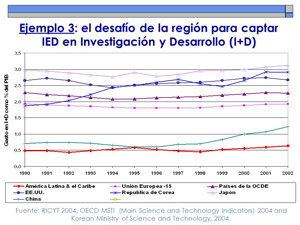 Ejemplo 3: el desafío de la región para captar IED en Investigación y Desarrollo (I+D)