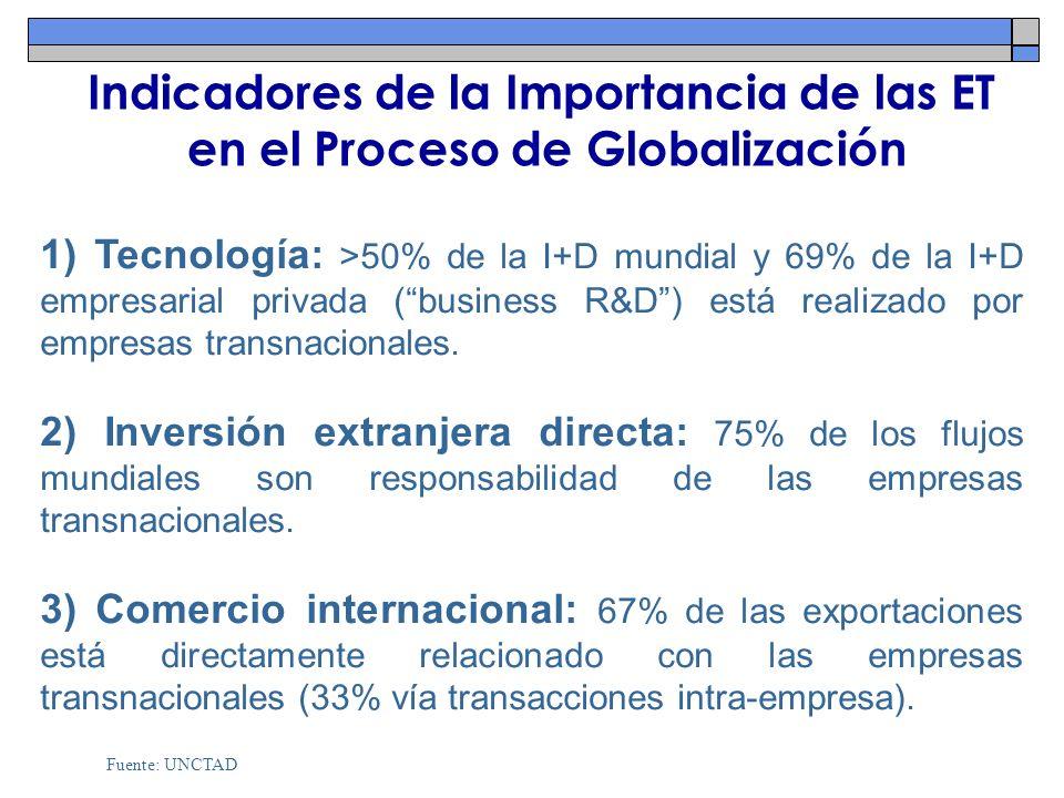 Indicadores de la Importancia de las ET en el Proceso de Globalización