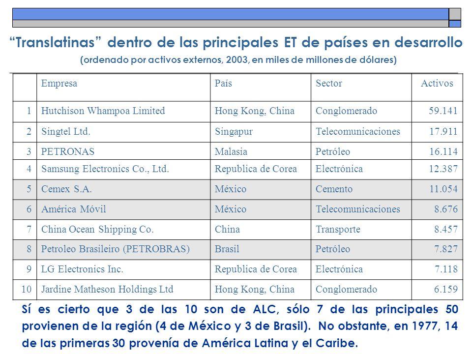 Translatinas dentro de las principales ET de países en desarrollo (ordenado por activos externos, 2003, en miles de millones de dólares)