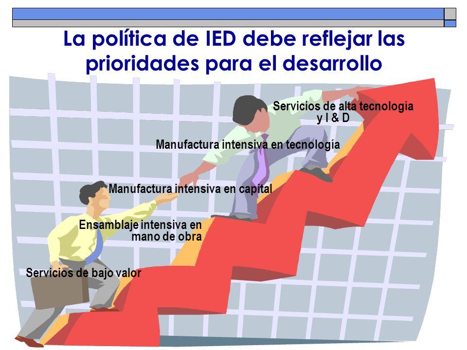La política de IED debe reflejar las prioridades para el desarrollo