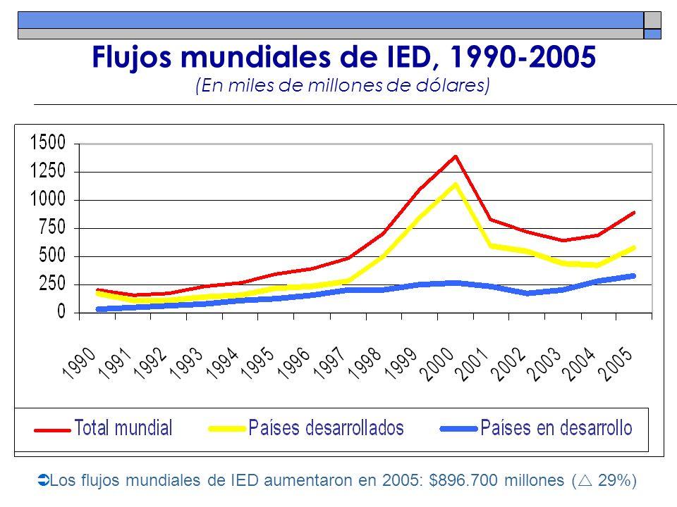 Flujos mundiales de IED, 1990-2005 (En miles de millones de dólares)