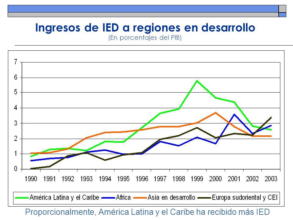 Ingresos de IED a regiones en desarrollo (En porcentajes del PIB)