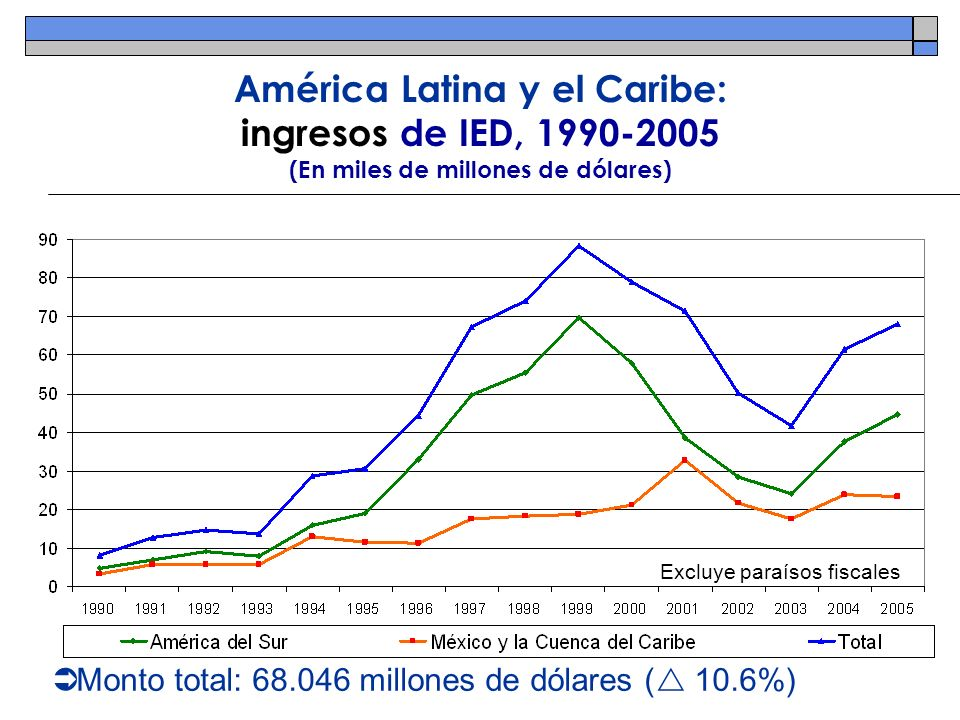 América Latina y el Caribe: ingresos de IED, 1990-2005 (En miles de millones de dólares)