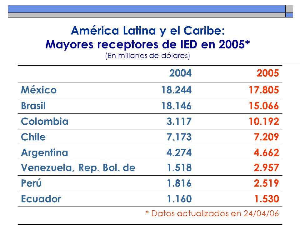 América Latina y el Caribe: Mayores receptores de IED en 2005