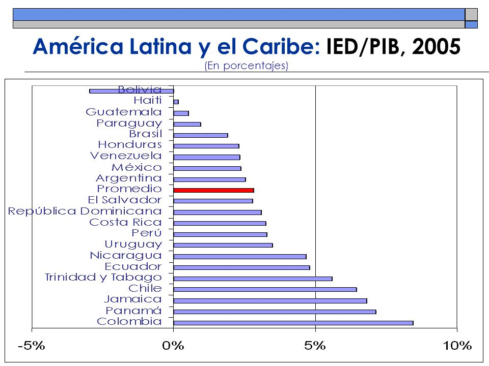 América Latina y el Caribe: IED/PIB, 2005 (En porcentajes)