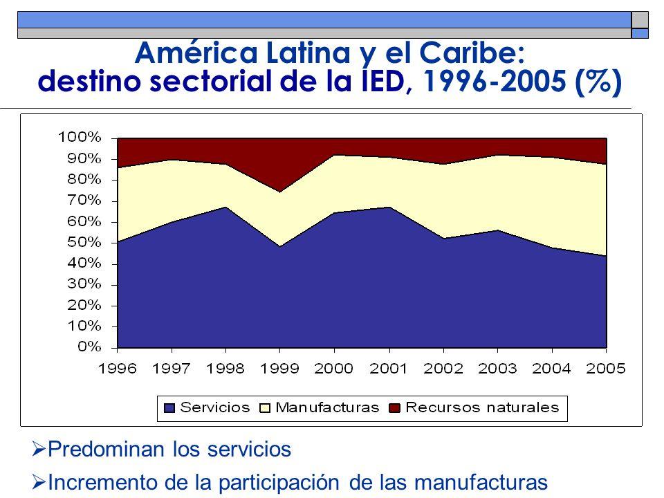 América Latina y el Caribe: destino sectorial de la IED, 1996-2005 (%)