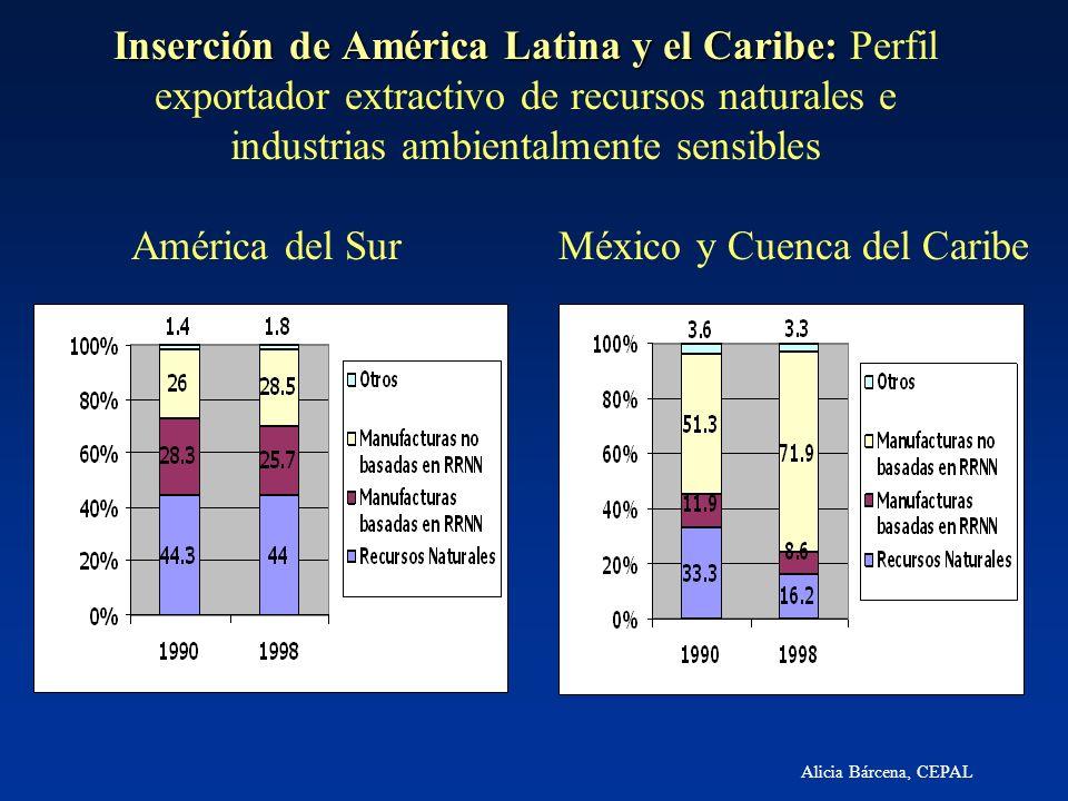 América del Sur México y Cuenca del Caribe