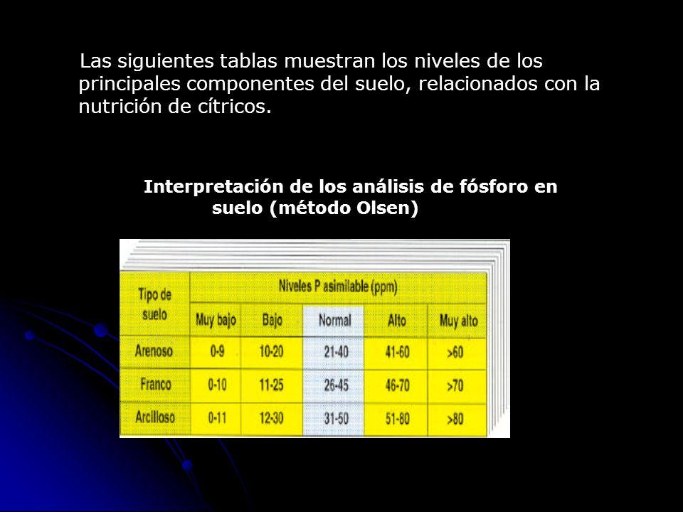Interpretación de los análisis de fósforo en