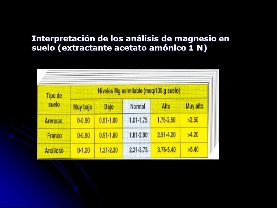Interpretación de los análisis de magnesio en suelo (extractante acetato amónico 1 N)