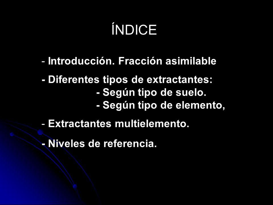 ÍNDICE Introducción. Fracción asimilable