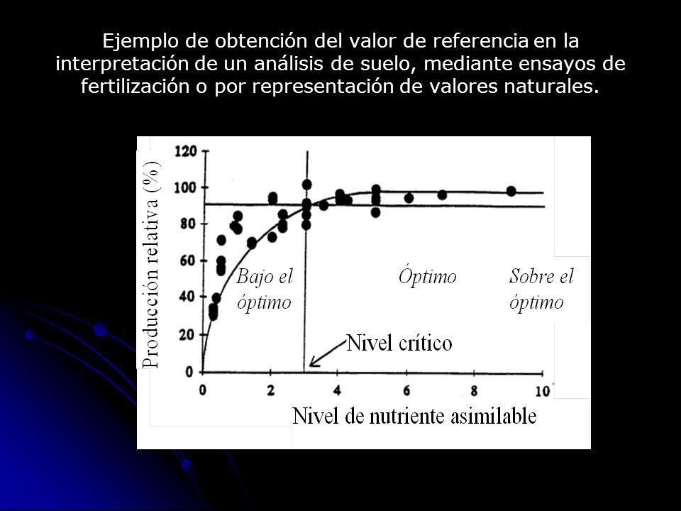 Ejemplo de obtención del valor de referencia en la interpretación de un análisis de suelo, mediante ensayos de fertilización o por representación de valores naturales.