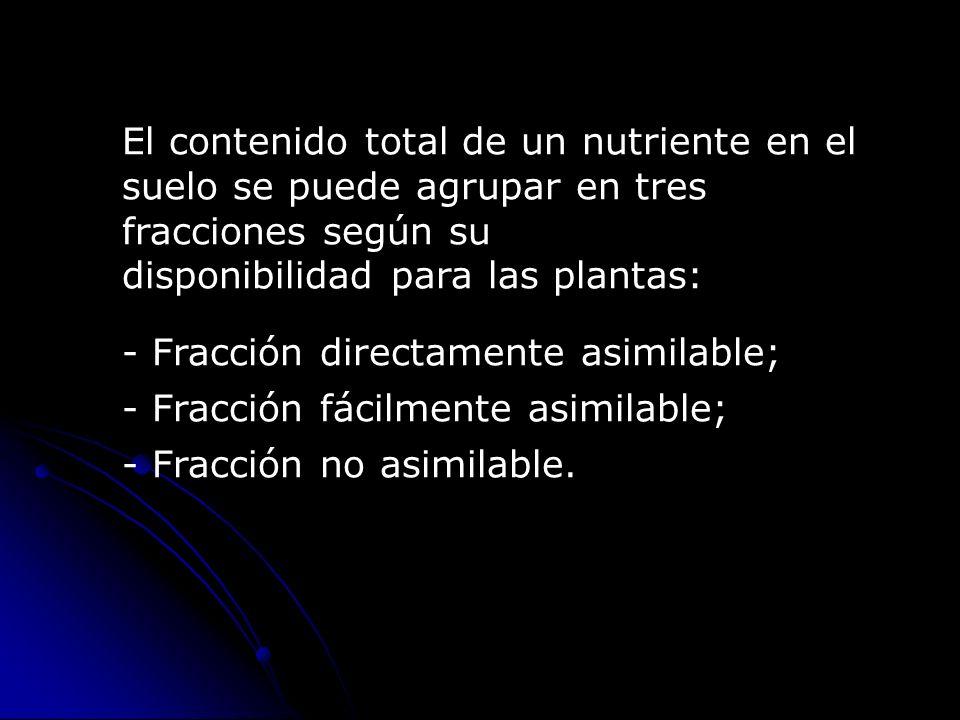 El contenido total de un nutriente en el suelo se puede agrupar en tres fracciones según su