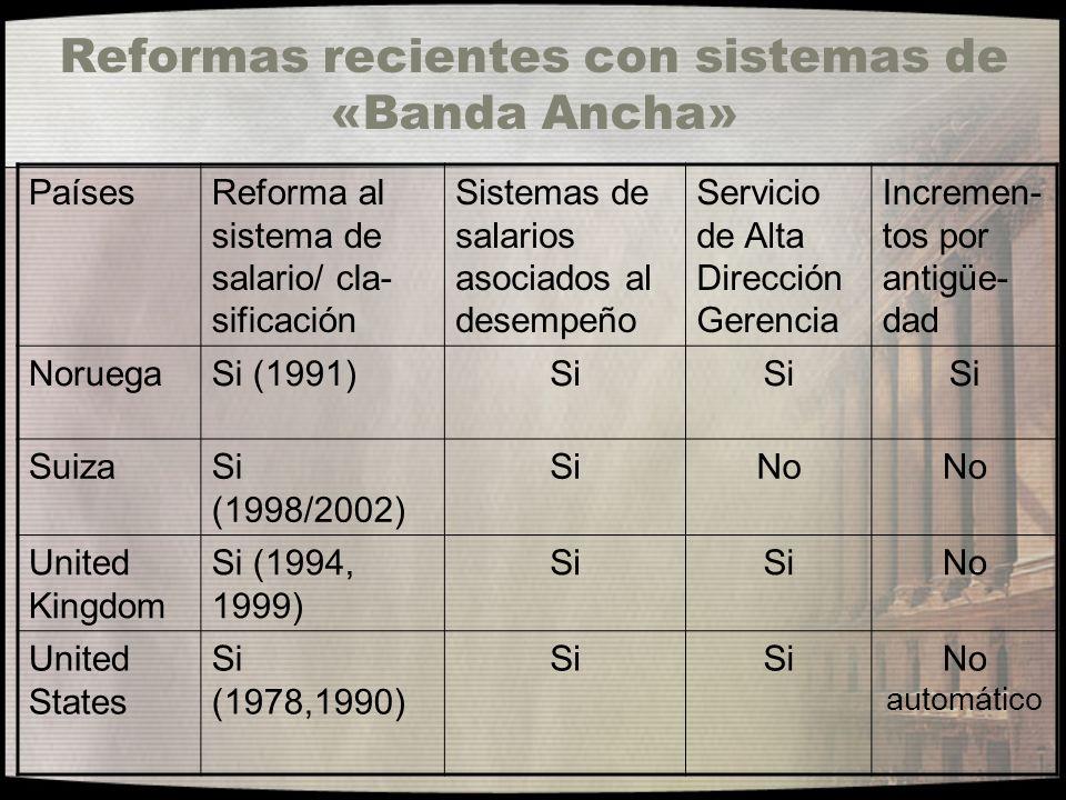 Reformas recientes con sistemas de «Banda Ancha»