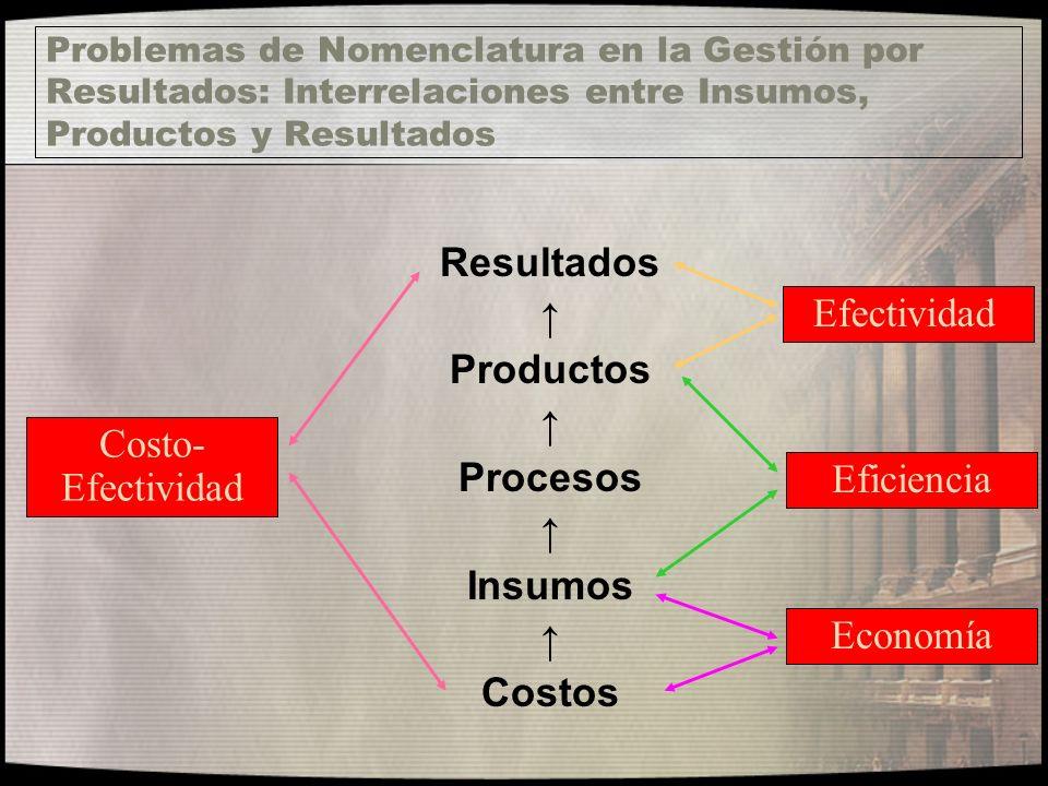 Resultados Productos Procesos Insumos Costos